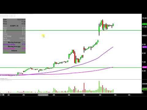 Aurora Cannabis Inc - ACBFF Stock Chart Technical Analysis for 01-03-18
