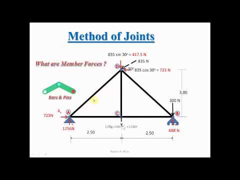 Moment of a Force & Method of Joints - Truss Analysis (Nazeer A. Khan)