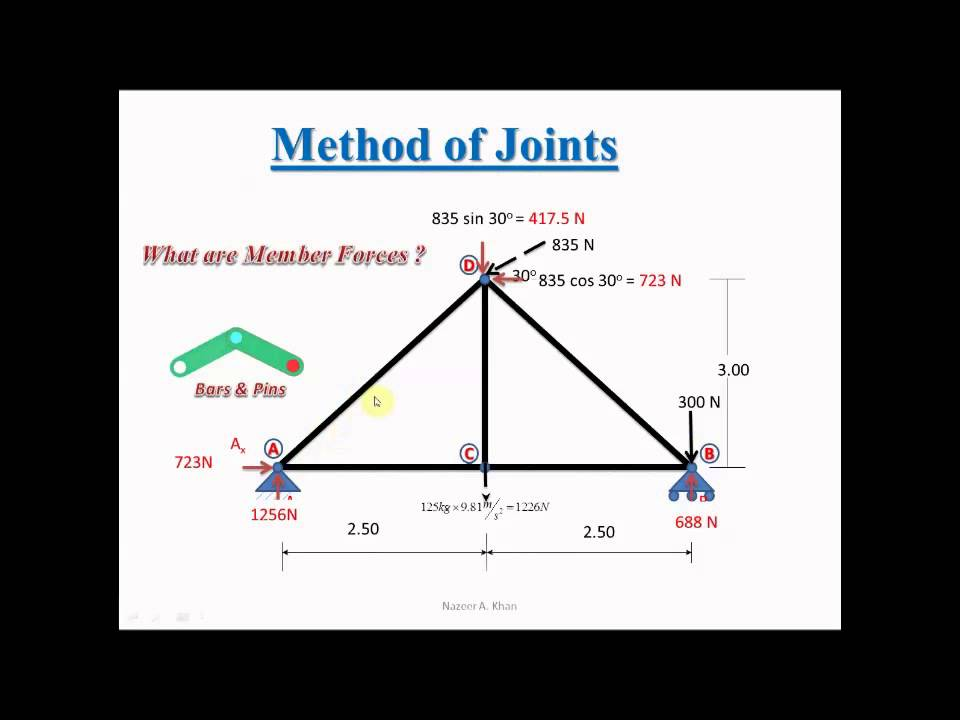resolving forces in truss Understanding of the basic static forces of tension and compression as well as  the  key words: truss, visualization, tension, compression, problem-solving.
