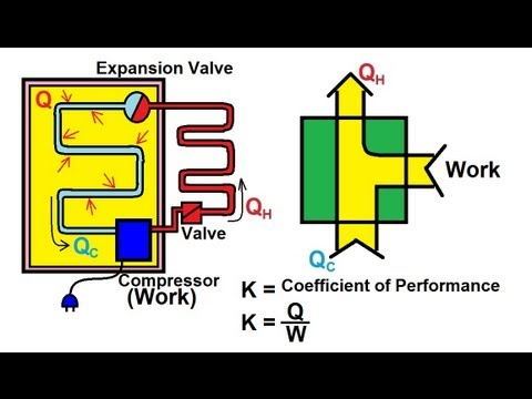 Physics - Thermodynamics: (11 of 14) The Refrigerator: How It Works