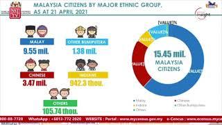 Profiles of ethnic groups in Census 2020