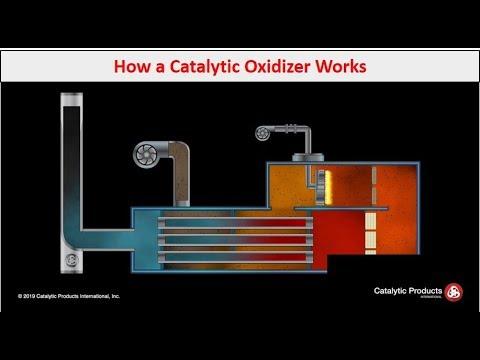 Catalytic Oxidizer (CatOx) - How It Works - CPI