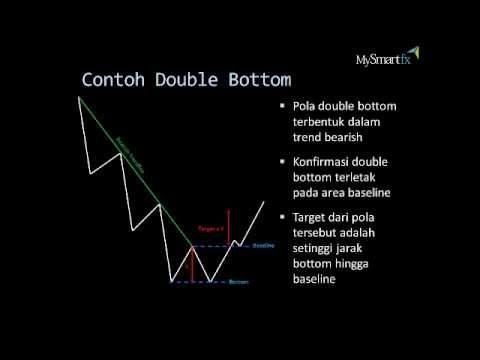 Pola double top forex