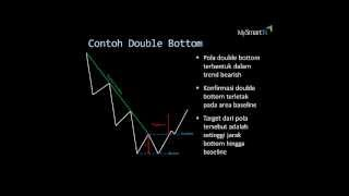 Trading strategy, chart pattern, Pola Double Top & Double Bottom|MySmartFx Broker Forex Mini Account