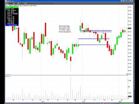 My Favorite Trading Patterns for Earnings Season - Presented by BLUEX