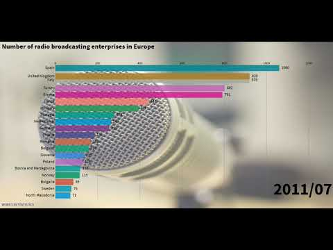 Number of radio broadcasting enterprises in Europe