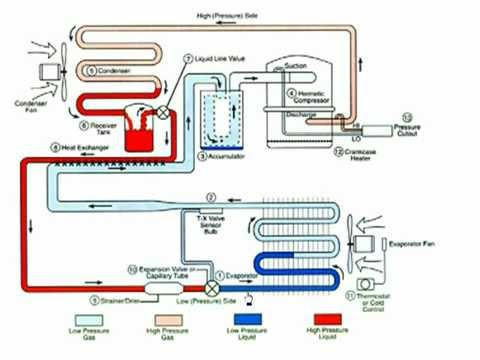 Walk In Freezer Wiring Diagram Kenmore 70 Series Washer Hvac - Superheat And Subcooling Youtube