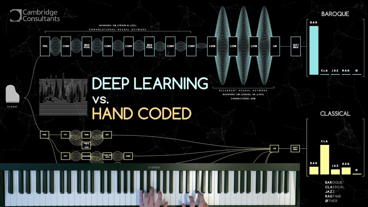 The Aficionado (DEMO) - Deep learning real time music classification (LSTM  RNN)
