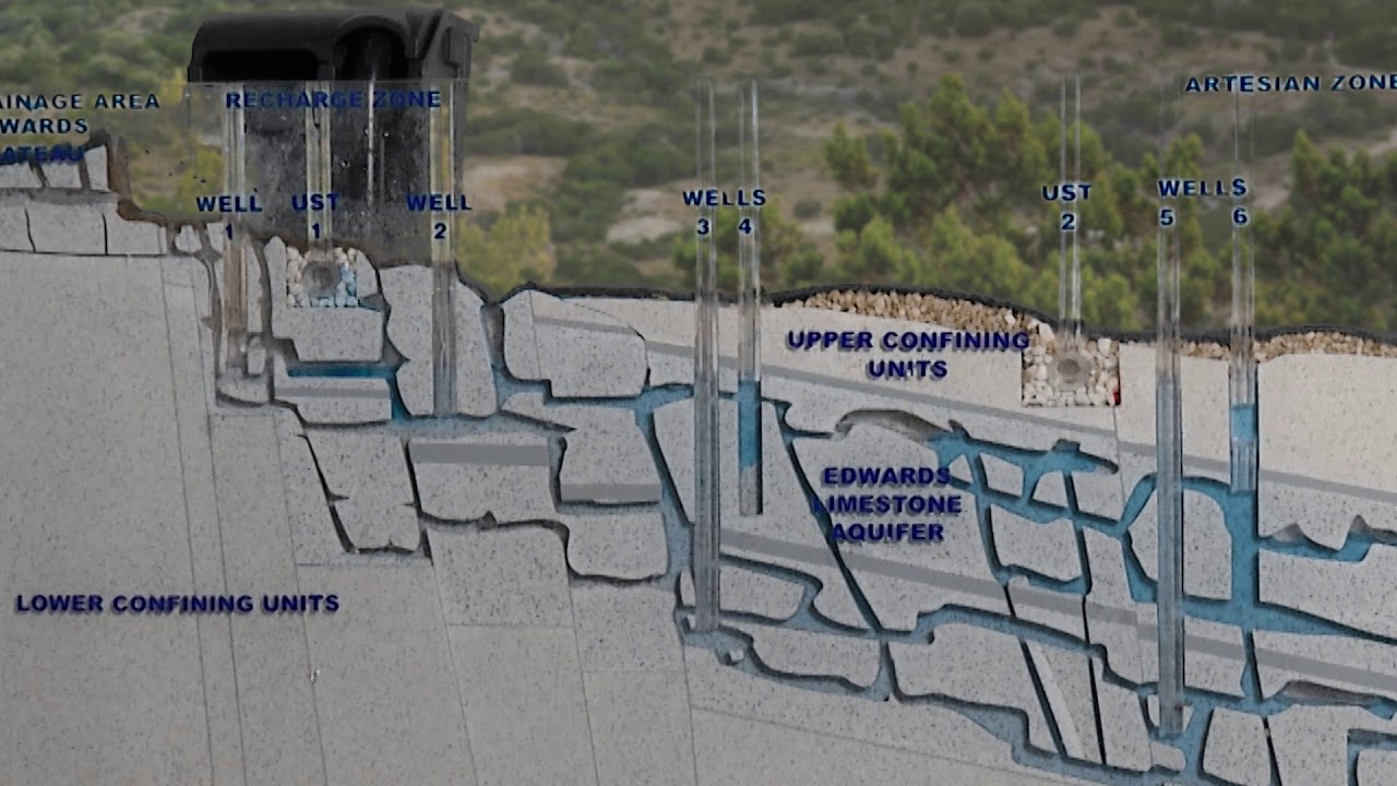 How Does an Aquifer Work?