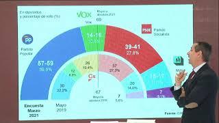 ¡Mensaje desesperado Carlos Cuesta!: El 4-M un puñado de votos decidirá el futuro de Madrid y España