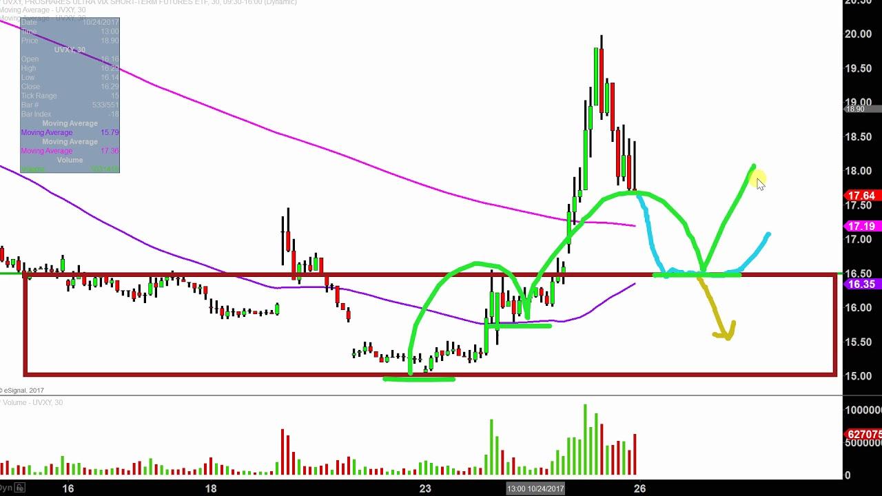 Sbux Stock Price