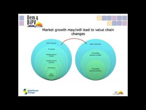 BIPV WEBINAR: EUROPEAN MARKET OUTLOOK AND NEXT REGULATORY CHALLENGES FOR BIPV