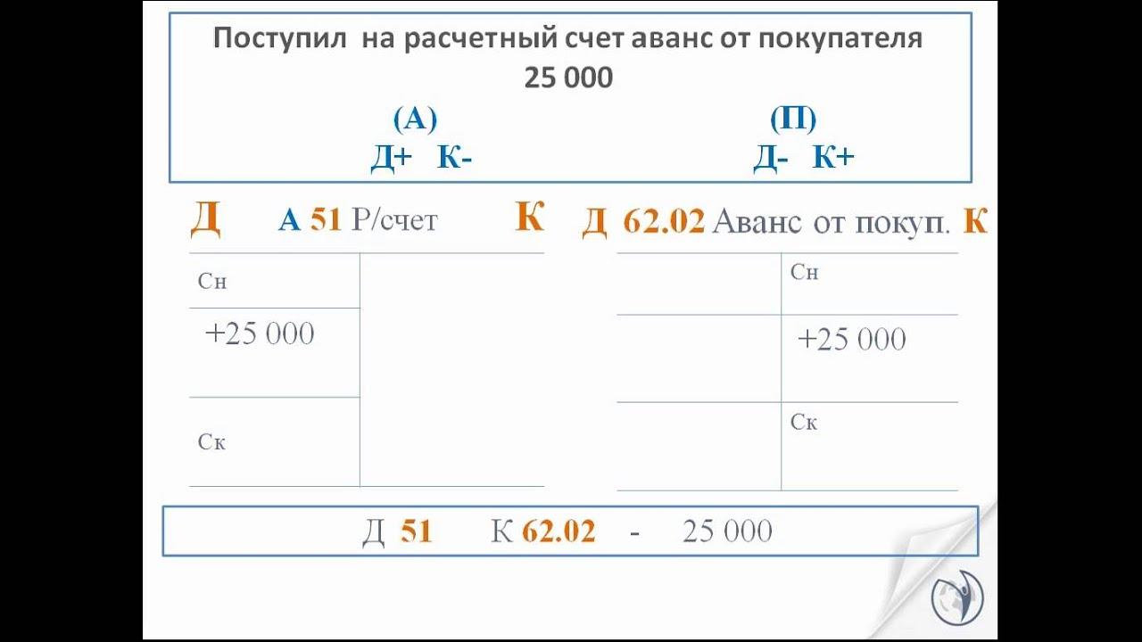 Решение задачи по бухгалтерии в казахстане задачи на вероятность с решением егэ 2014