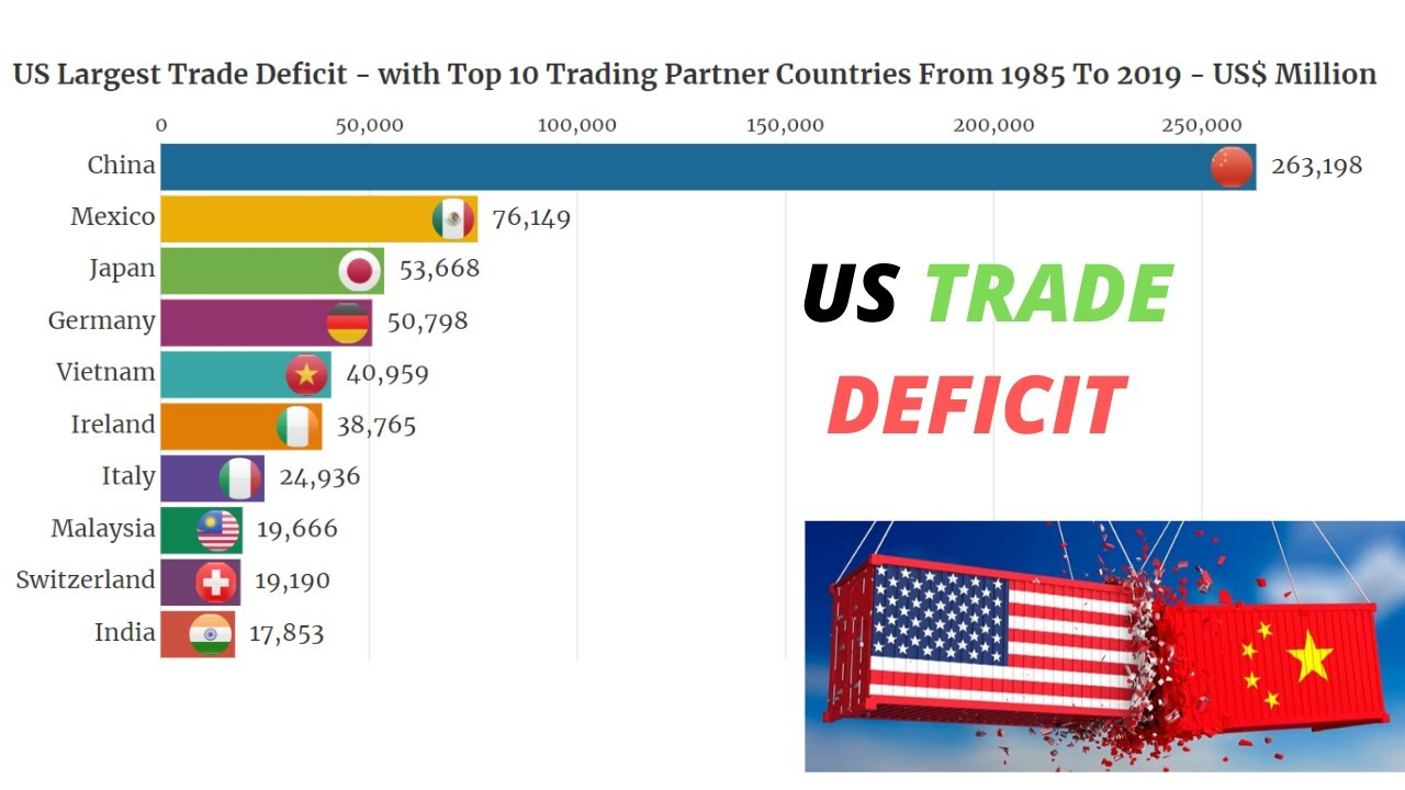 us largest trading partners