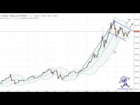 Bitcoin Signals July 7, 2017