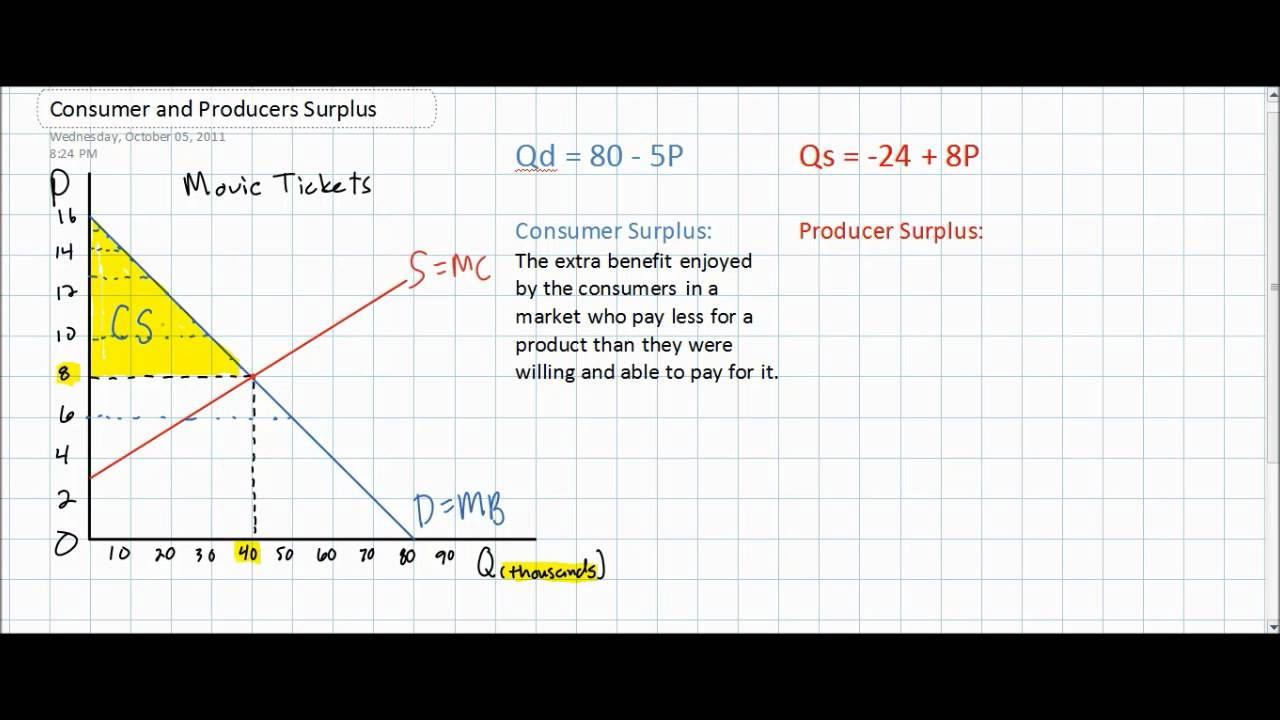 consumer surplus and producer surplus in the linear demand and supply model [ 1280 x 720 Pixel ]