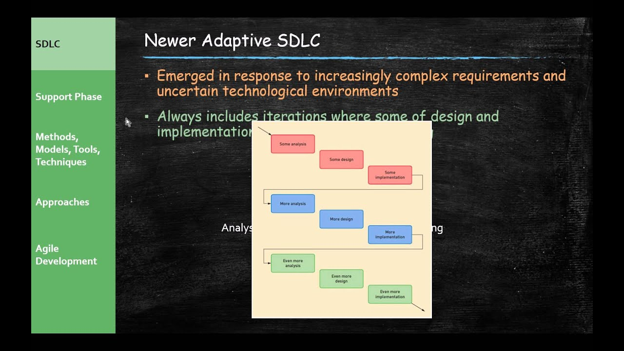 Systems Analysis And Design Software Development Life Cycle Part 11 Youtube