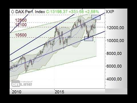 DAX - Signalmarke von 13.200 Punkten im Fokus! - Morning Call 12.11.2019