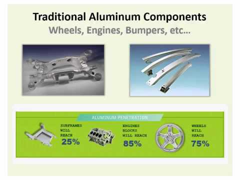Ducker Worldwide Automaker Survey | Automakers Driving Forward with Aluminum