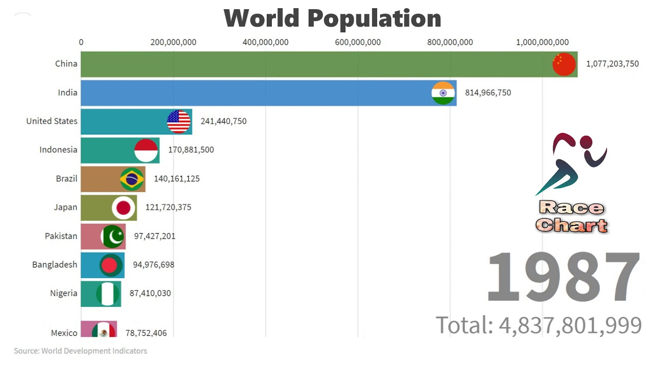 World Population By Race >> World Population World Population Ranking By Race Chart