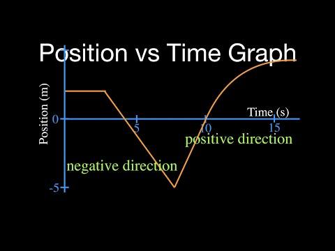 Velocity Vs Time Graph Position vs. Time Grap...