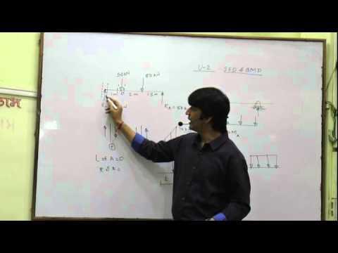 SOM ( Shear force diagram and bending moment diagram of beams) Prof-Anup Goel-09325093084