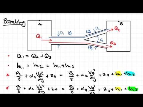 Pipe Networks | Fluid Mechanics - YouTube
