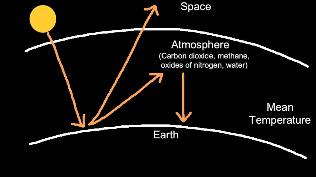 diagram of the greenhouse effect [ 1280 x 720 Pixel ]