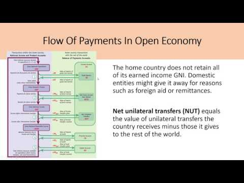 International Macroeconomics CH5 – The Balance of Payments, Feenstra