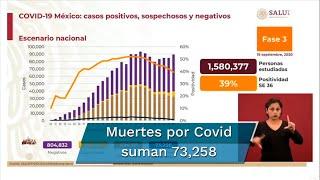 Reporte Covid en México del sábado 19 de septiembre. Confirman 804 mil 832 casos negativos; 81 mil 424 casos sospechosos; 73 mil 258 decesos por coronavirus, además de 694 mil 121 casos positivos acumulados