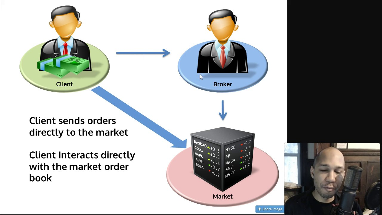 Forex direct market access