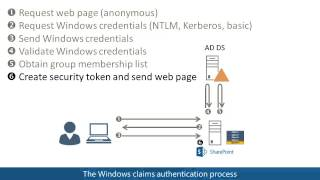 Windows claims authentication in SharePoint 2013