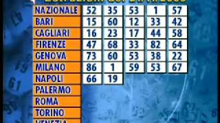 Estrazioni Lotto 21-11-09