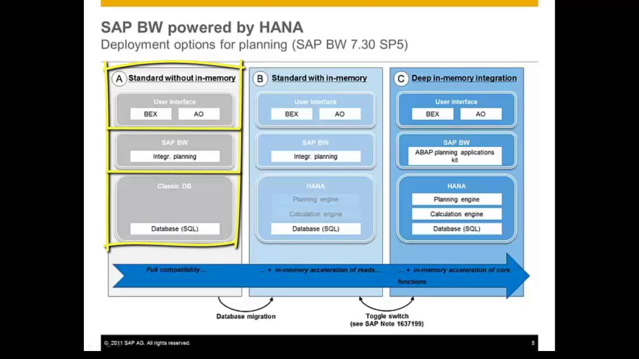 SAP HANA Academy - Using the Planning Application Kit for BW