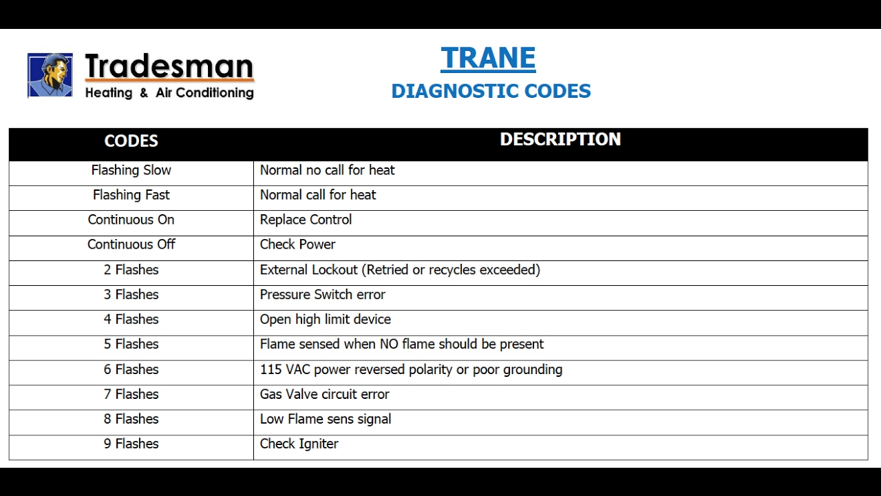 TRANE Diagnostic Fault Codes