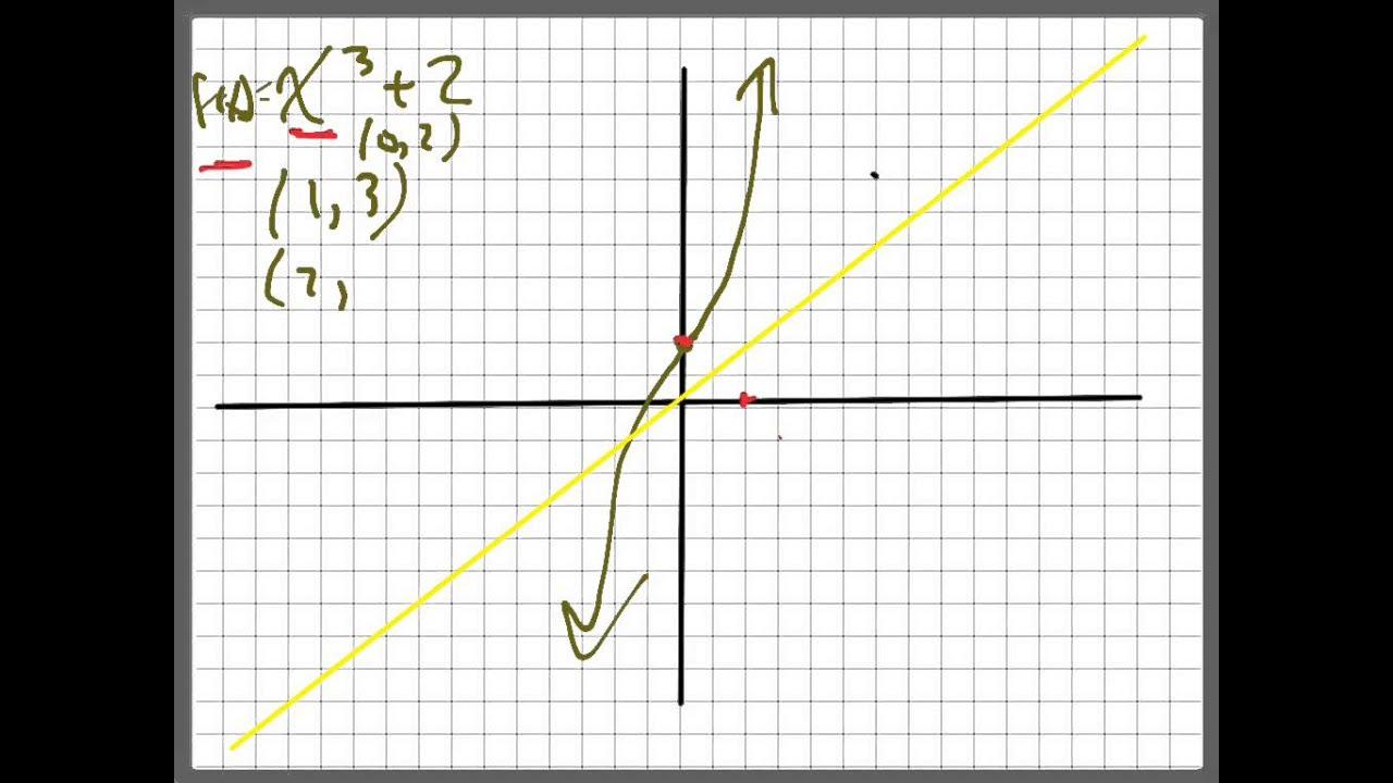 Graph F X X 2 2 Youtube