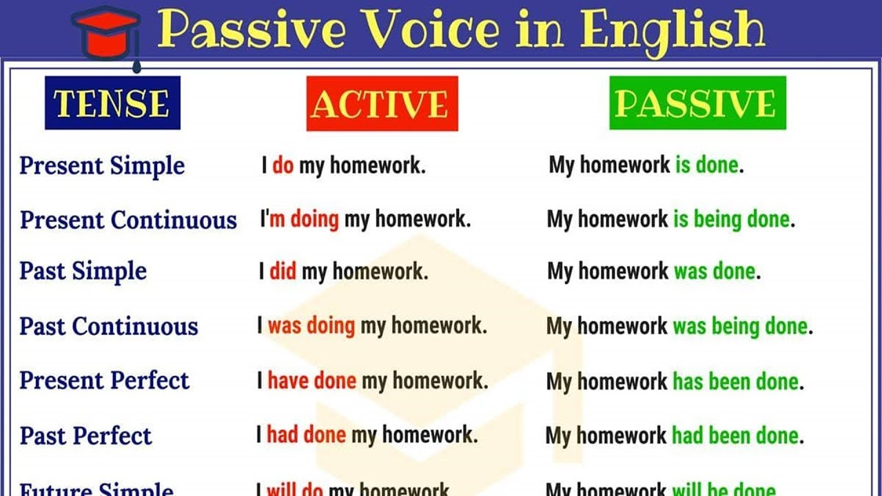Passive Voice in English: Active and Passive Voice Rules