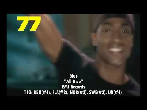 2001 European Year-End Hot 100 Singles