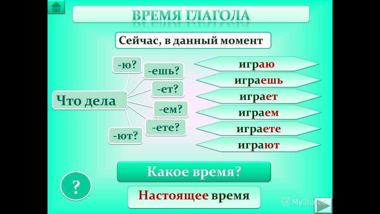 Russkij Yazyk Grammatika Felin Indiki Zamani Rus Dili 7 Urok Youtube