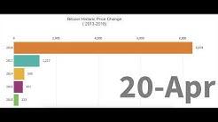 Bitcoin Historic Price Change