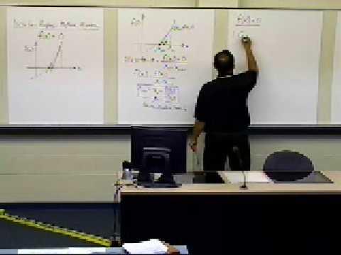 Newton Raphson Method: Derivation