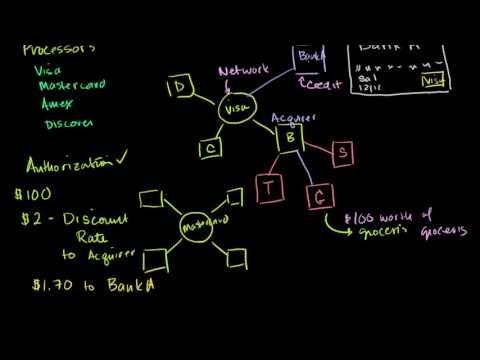 How Does Credit Card Processing Work? - Principis Capital