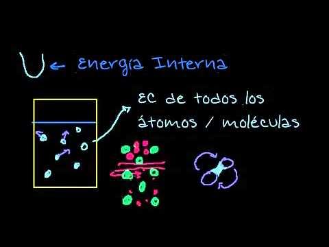 La primera ley de la Termodinamica  energia interna