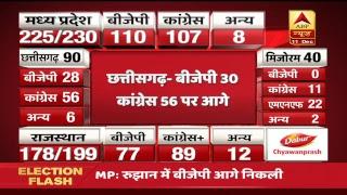 #ABPResults : पांच राज्यों के सबसे तेज नतीजे,BJP को सबसे बड़ा झटका, देखिए LIVE