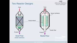 Eight Steps to Specify a Catalyst Bed - Reactor Configuration & Catalyst Selection