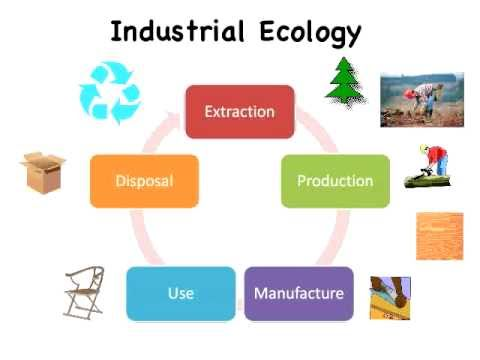 Using Industrial Ecology to Close the Loop on Waste