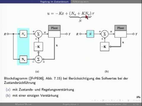 Fantastisch Zustandsraumdiagramm Bilder - Die Besten Elektrischen ...