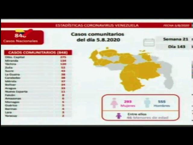 Jorge Rodríguez informó sobre 8 nuevas muertes y 861 casos de COVID-19 este #5Ago