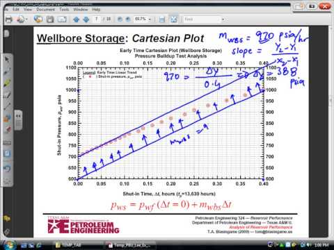 Pressure Build up test analysis part 2