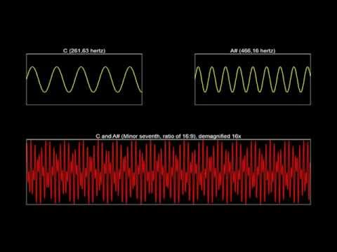 The sound waves of music intervals (sine waves)